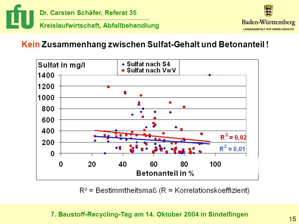 Kein Zusammenhang zwischen Sulfat-Gehalt und Betonanteil !