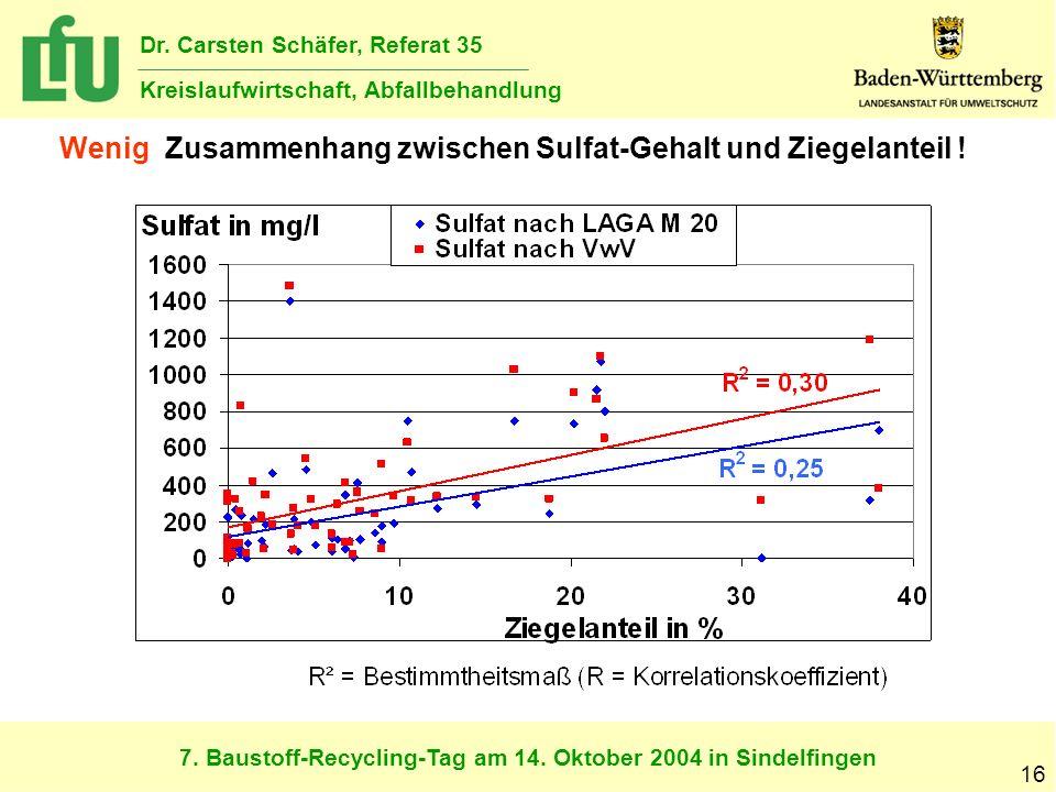 Wenig Zusammenhang zwischen Sulfat-Gehalt und Ziegelanteil !