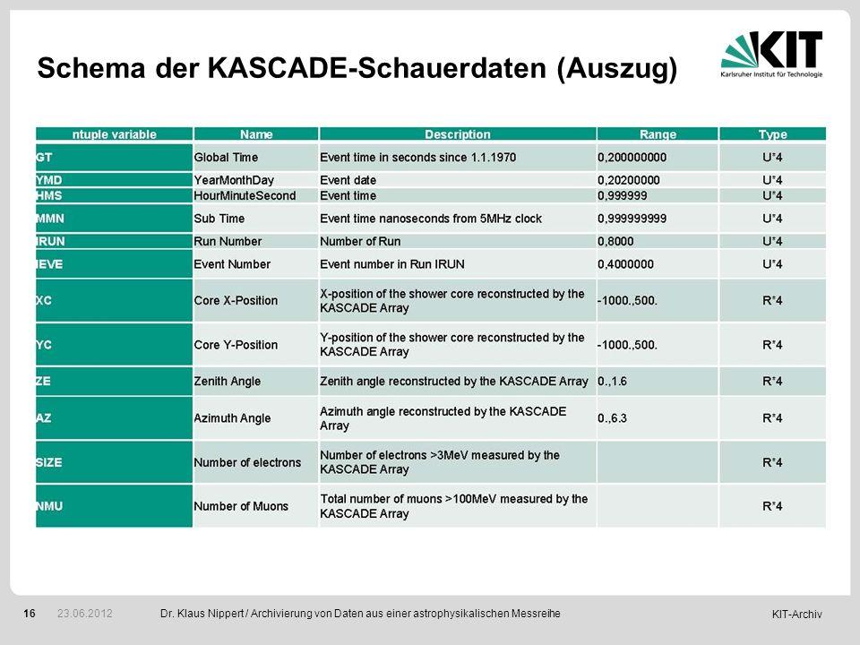 Schema der KASCADE-Schauerdaten (Auszug)