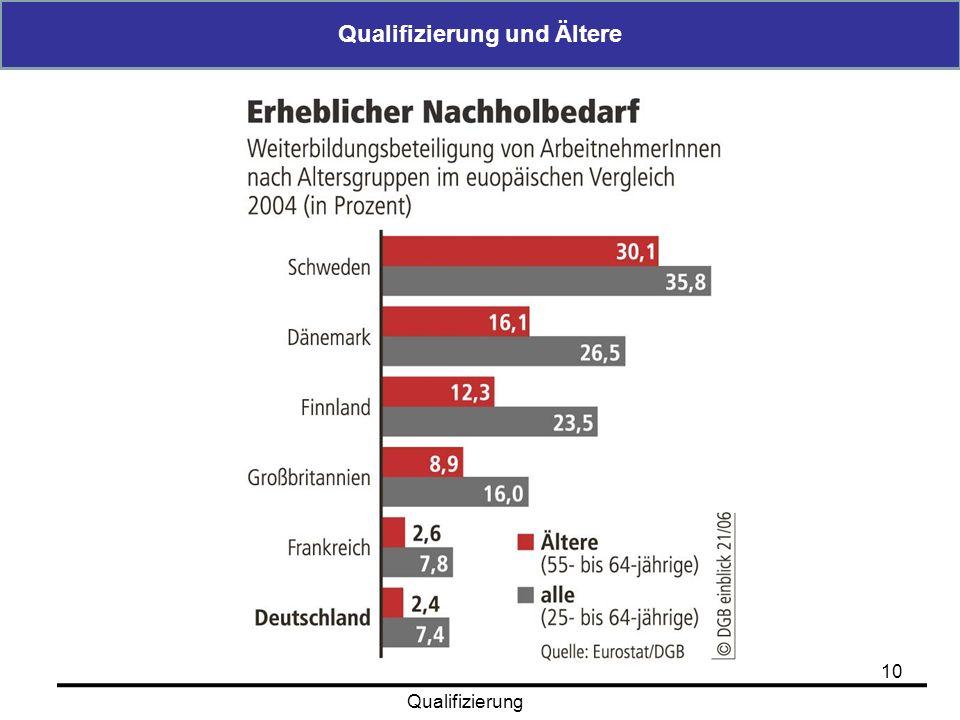 Qualifizierung und Ältere