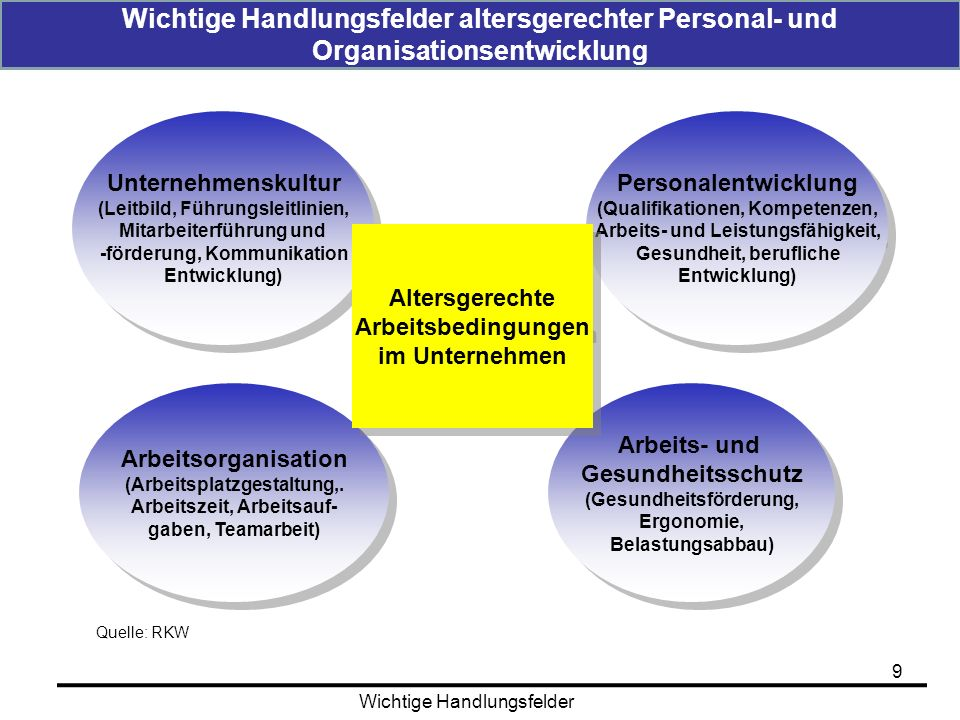 Wichtige Handlungsfelder altersgerechter Personal- und