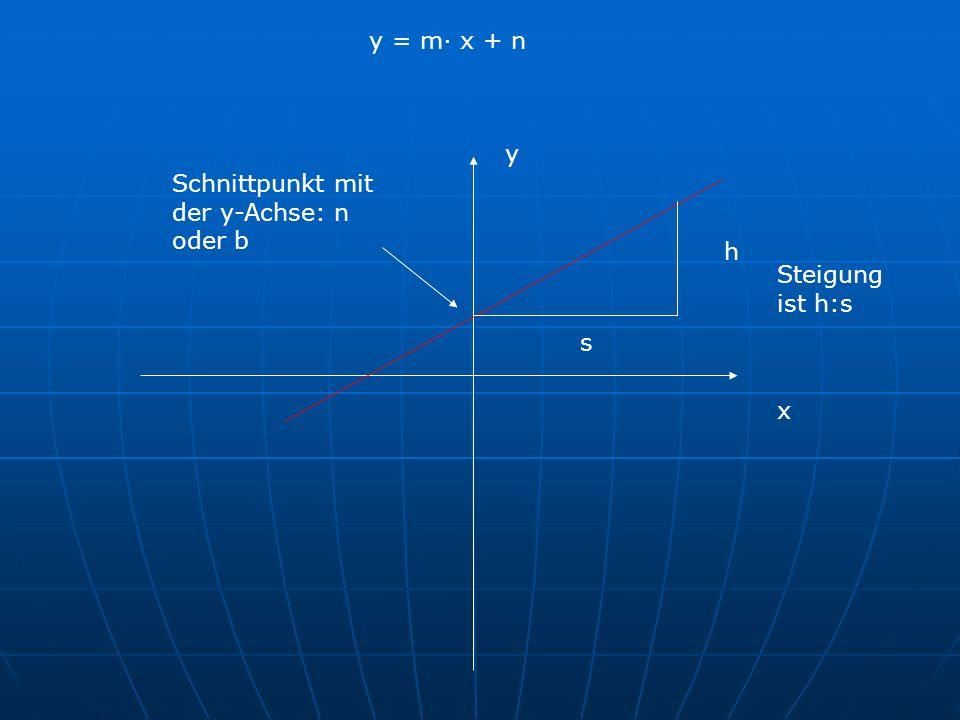 y = m· x + n y Schnittpunkt mit der y-Achse: n oder b h Steigung ist h:s s x