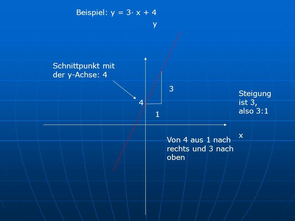 Beispiel: y = 3· x + 4 y. Schnittpunkt mit der y-Achse: 4. 3. Steigung ist 3, also 3:1. 4. 1. x.
