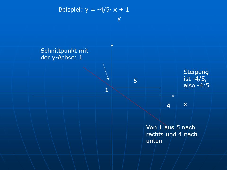Beispiel: y = -4/5· x + 1 y. Schnittpunkt mit der y-Achse: 1. Steigung ist -4/5, also -4:5. 5. 1.