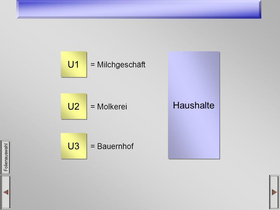 U1 = Milchgeschäft U2 = Molkerei U3 = Bauernhof Haushalte