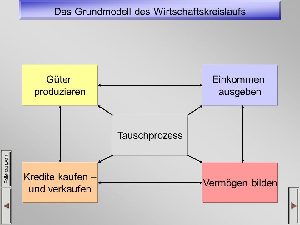 Das Grundmodell des Wirtschaftskreislaufs