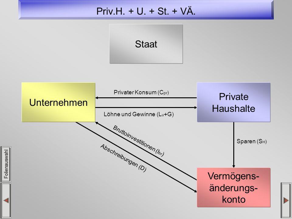 Priv.H. + U. + St. + VÄ. Staat Private Unternehmen Haushalte