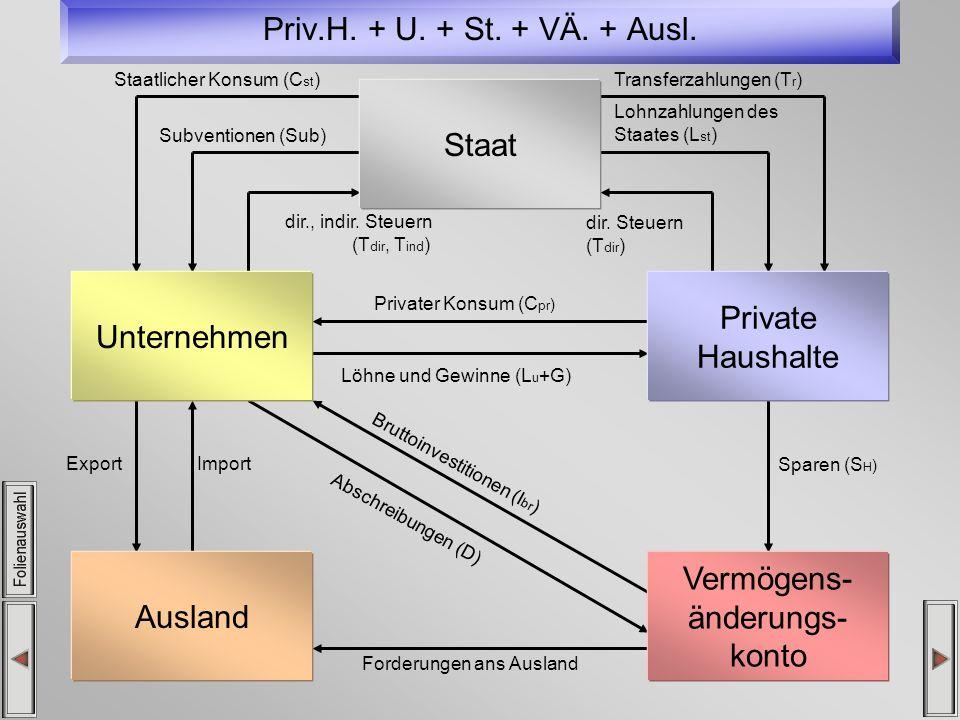 Priv.H. + U. + St. + VÄ. + Ausl. Staat Unternehmen Private Haushalte