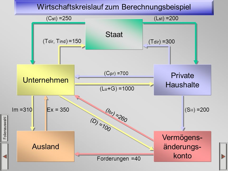Wirtschaftskreislauf zum Berechnungsbeispiel