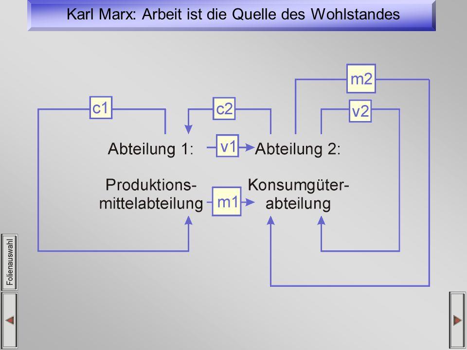 Karl Marx: Arbeit ist die Quelle des Wohlstandes
