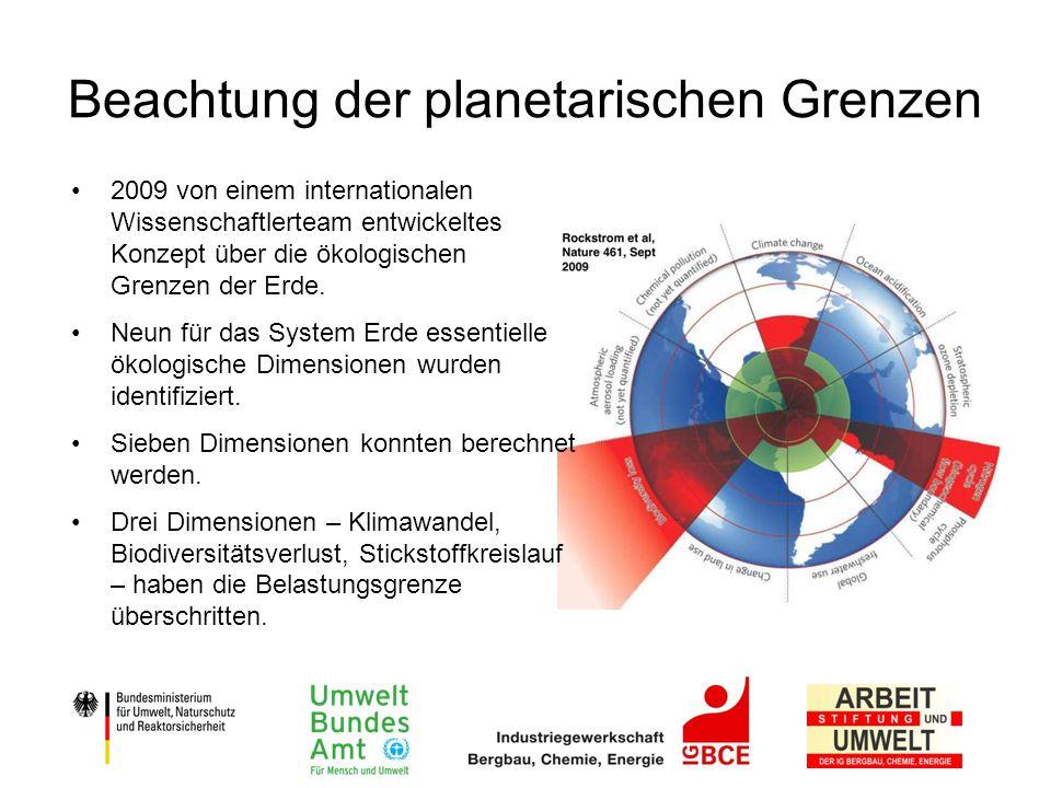 Beachtung der planetarischen Grenzen