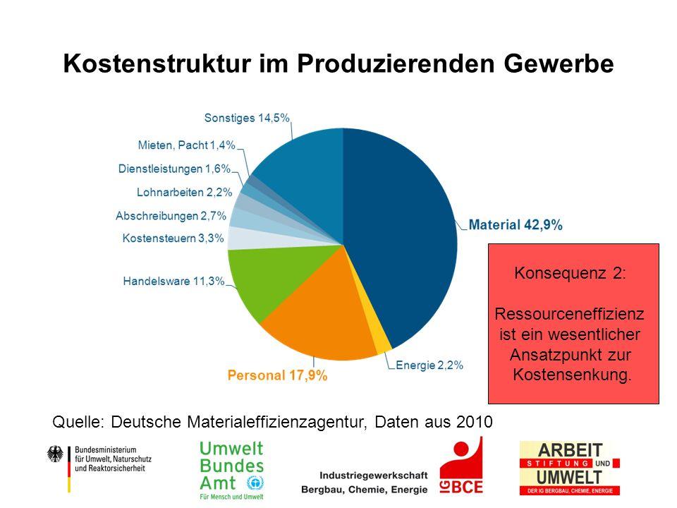 Kostenstruktur im Produzierenden Gewerbe
