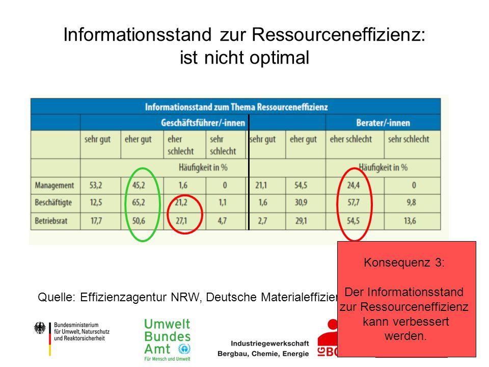 Informationsstand zur Ressourceneffizienz: ist nicht optimal