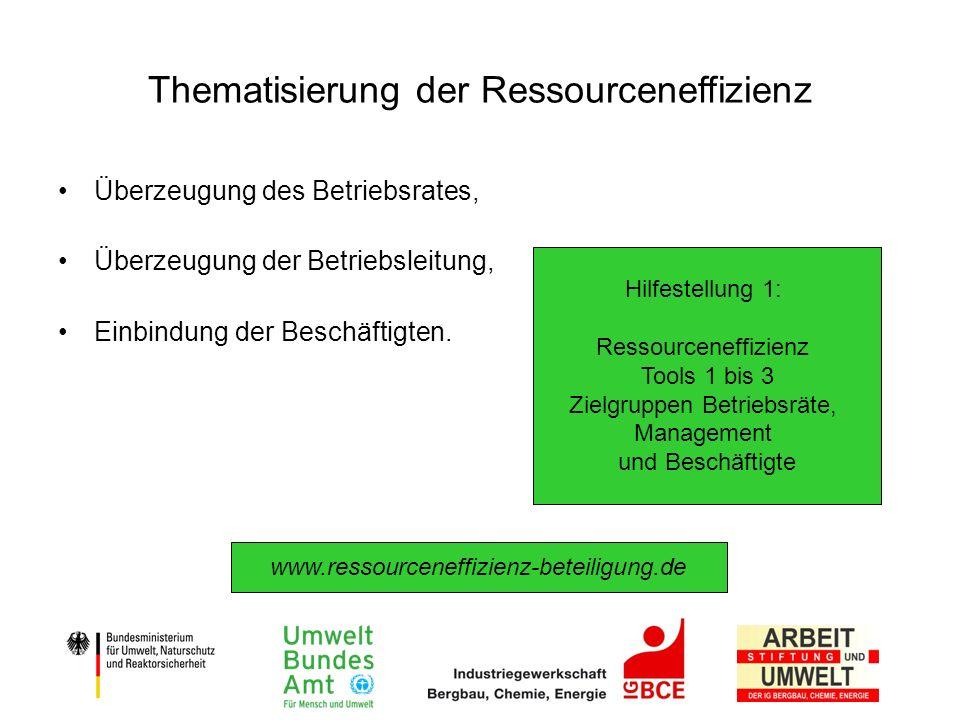 Thematisierung der Ressourceneffizienz