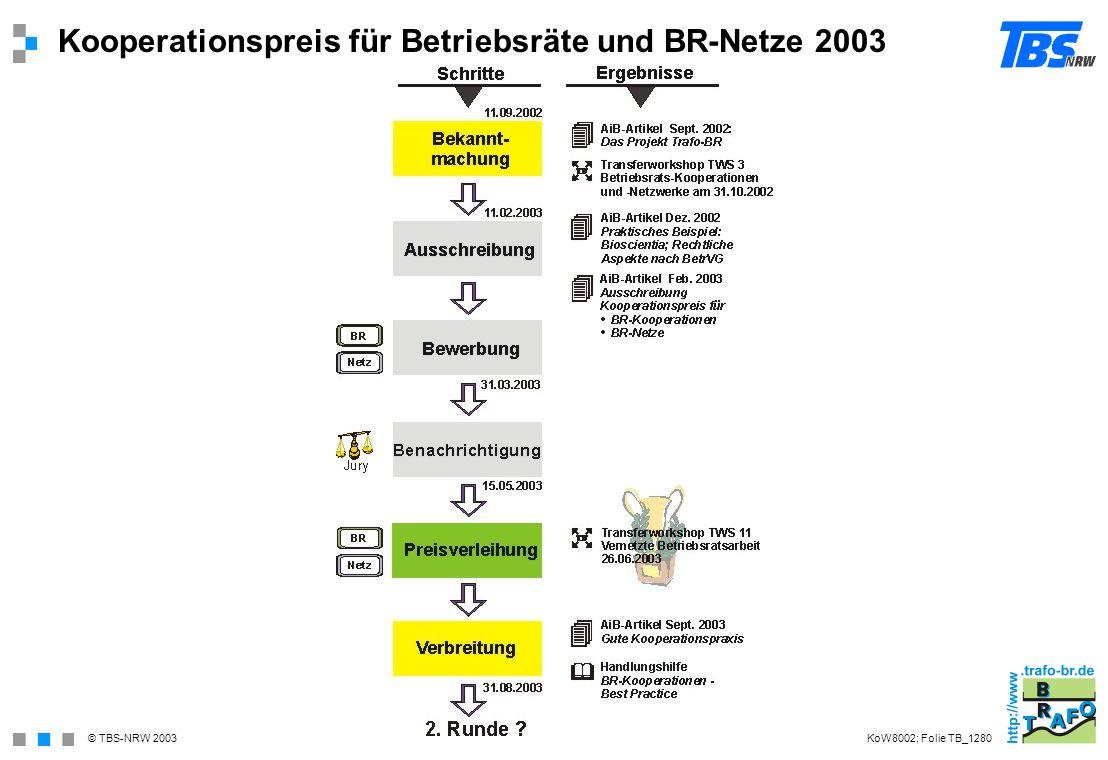 Kooperationspreis für Betriebsräte und BR-Netze 2003