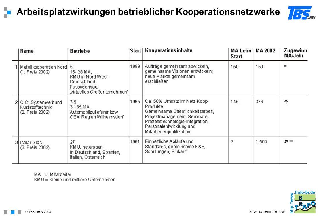 Arbeitsplatzwirkungen betrieblicher Kooperationsnetzwerke