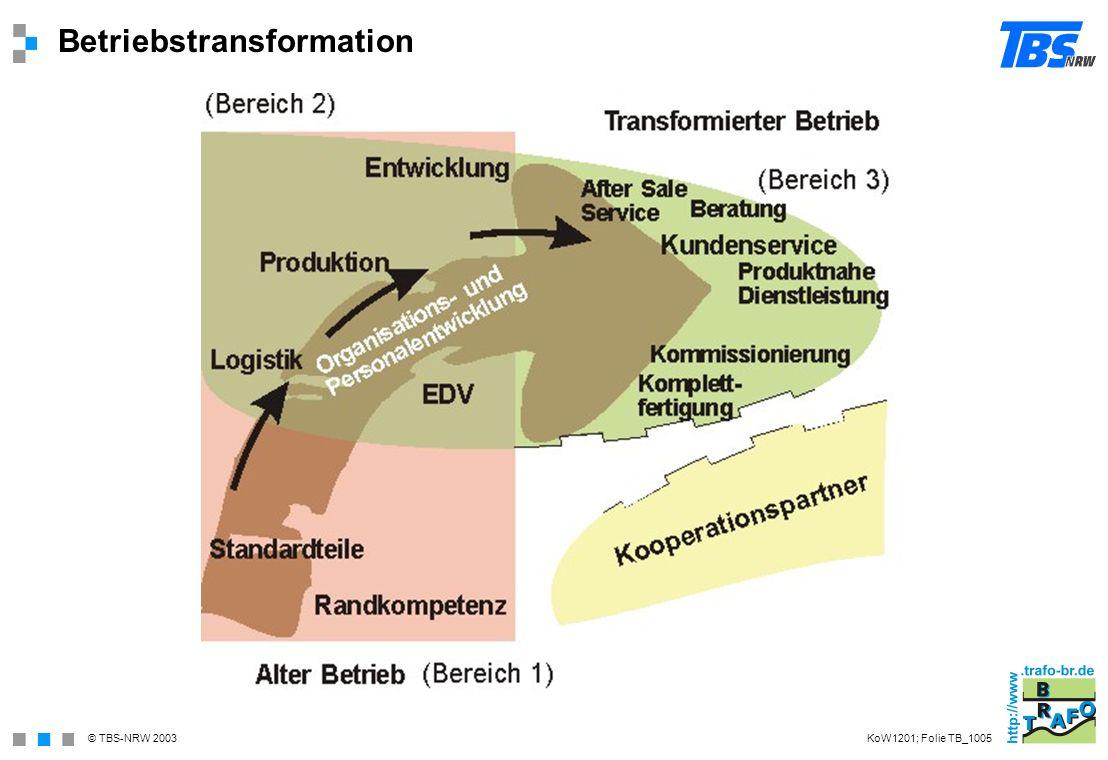 Betriebstransformation