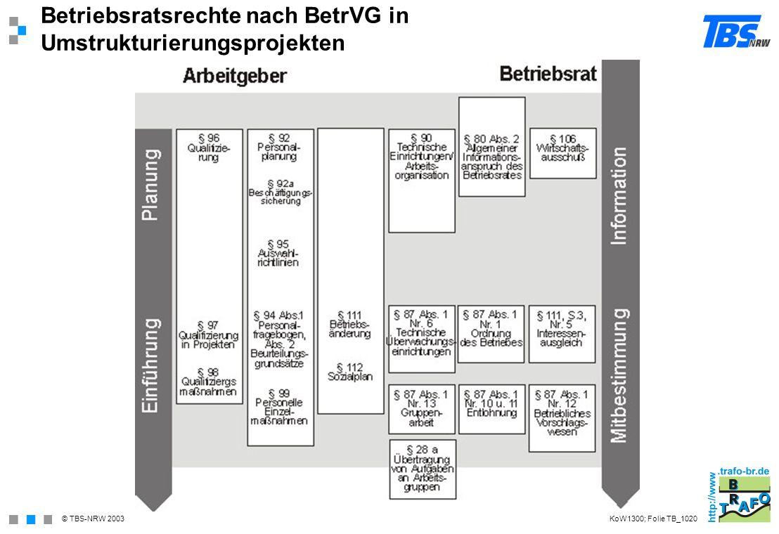 Betriebsratsrechte nach BetrVG in Umstrukturierungsprojekten