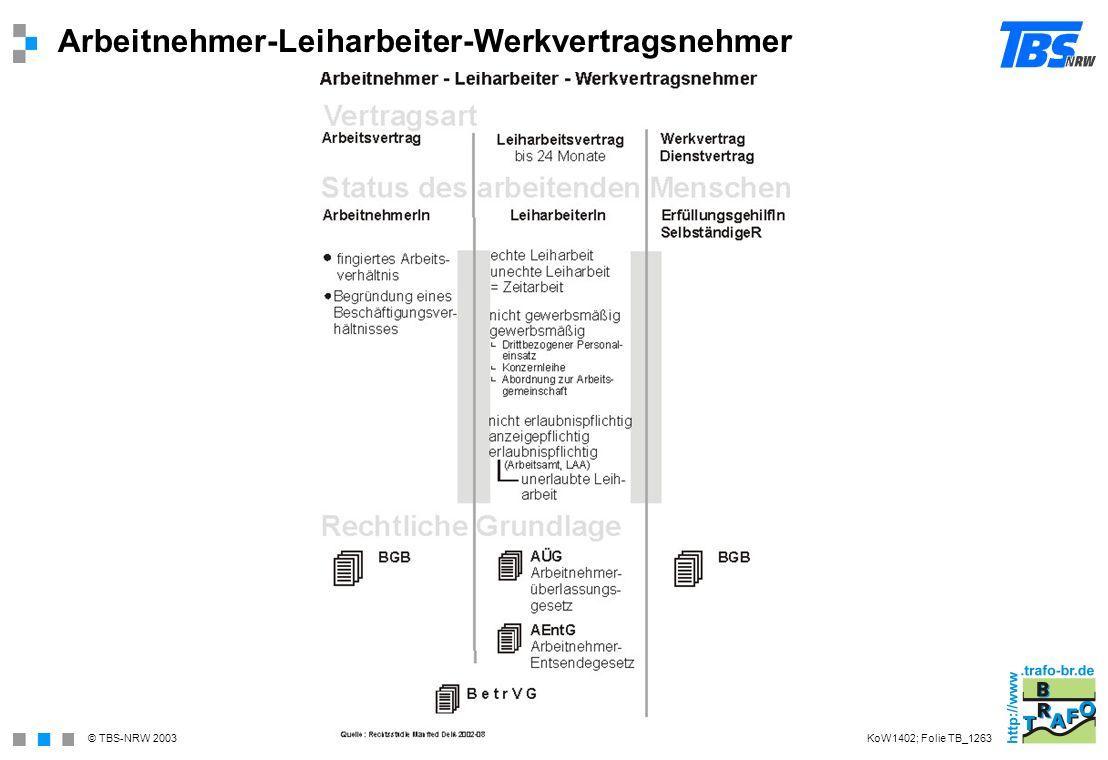 Arbeitnehmer-Leiharbeiter-Werkvertragsnehmer