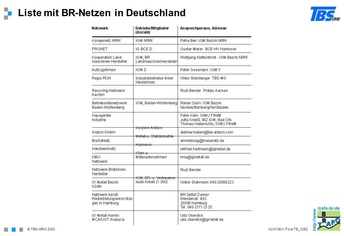 Liste mit BR-Netzen in Deutschland