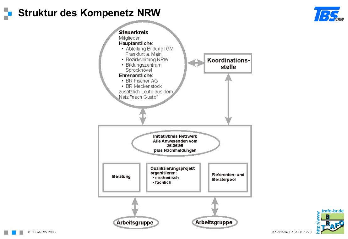 Struktur des Kompenetz NRW