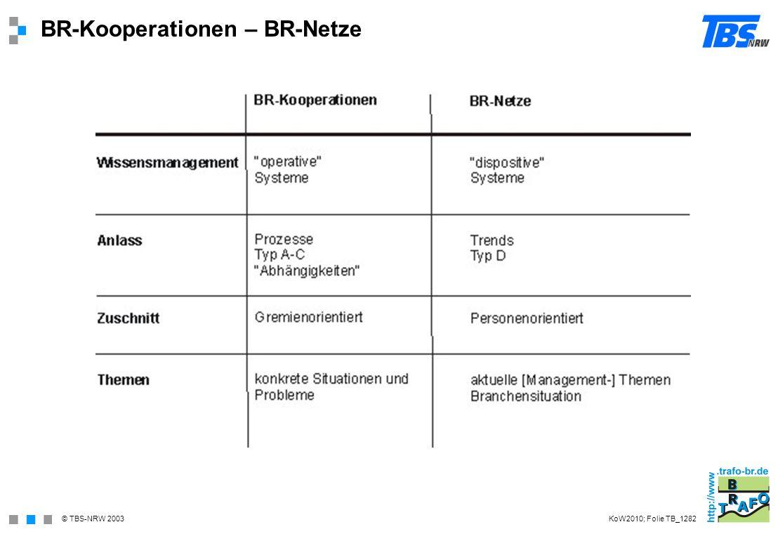 BR-Kooperationen – BR-Netze