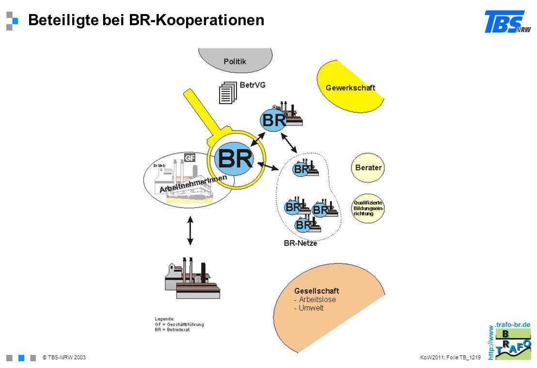 Beteiligte bei BR-Kooperationen