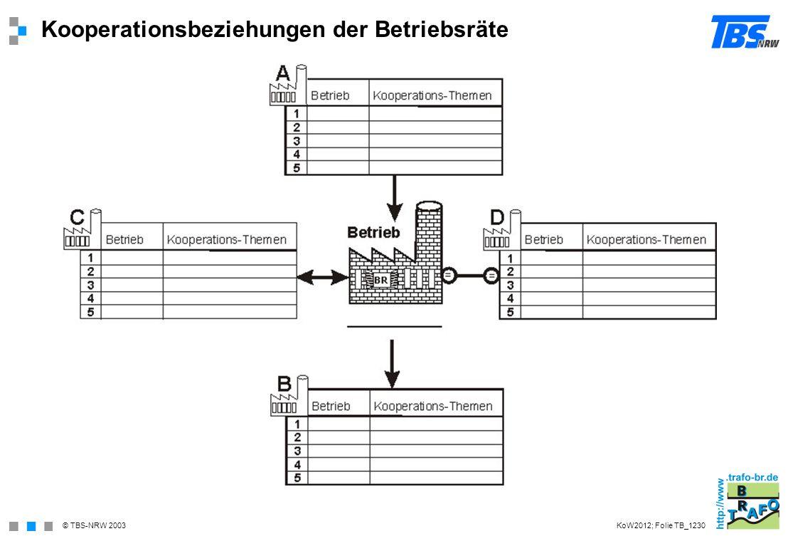 Kooperationsbeziehungen der Betriebsräte