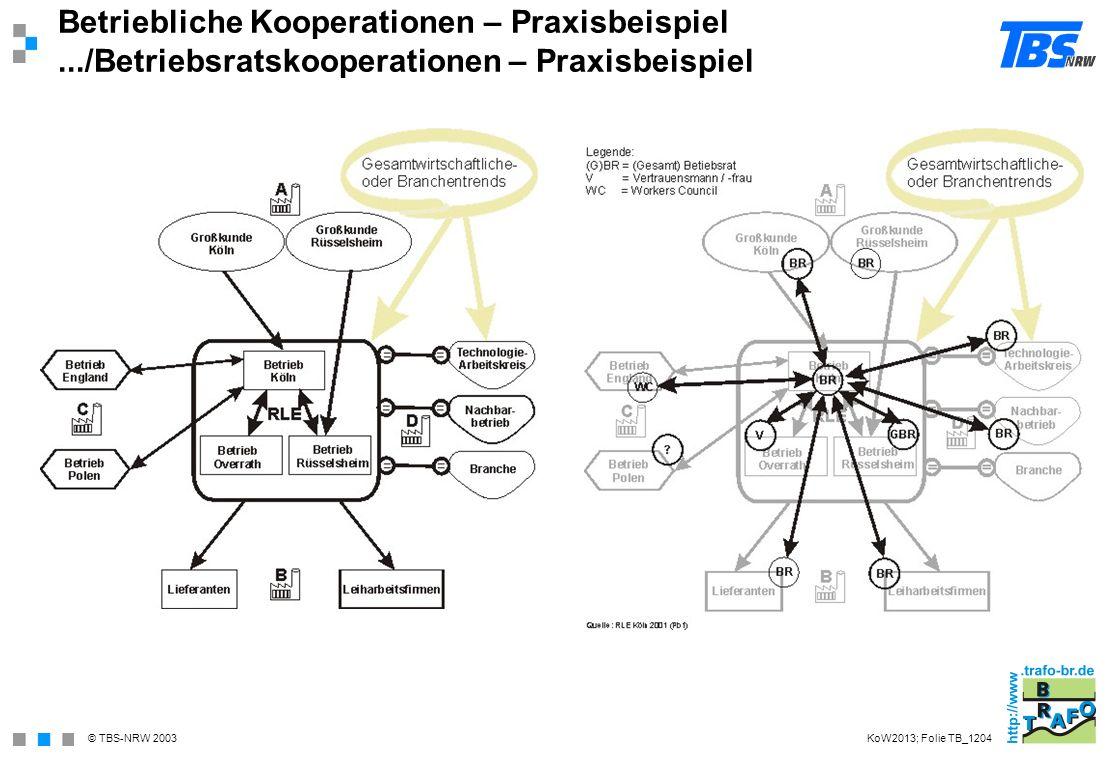 Betriebliche Kooperationen – Praxisbeispiel