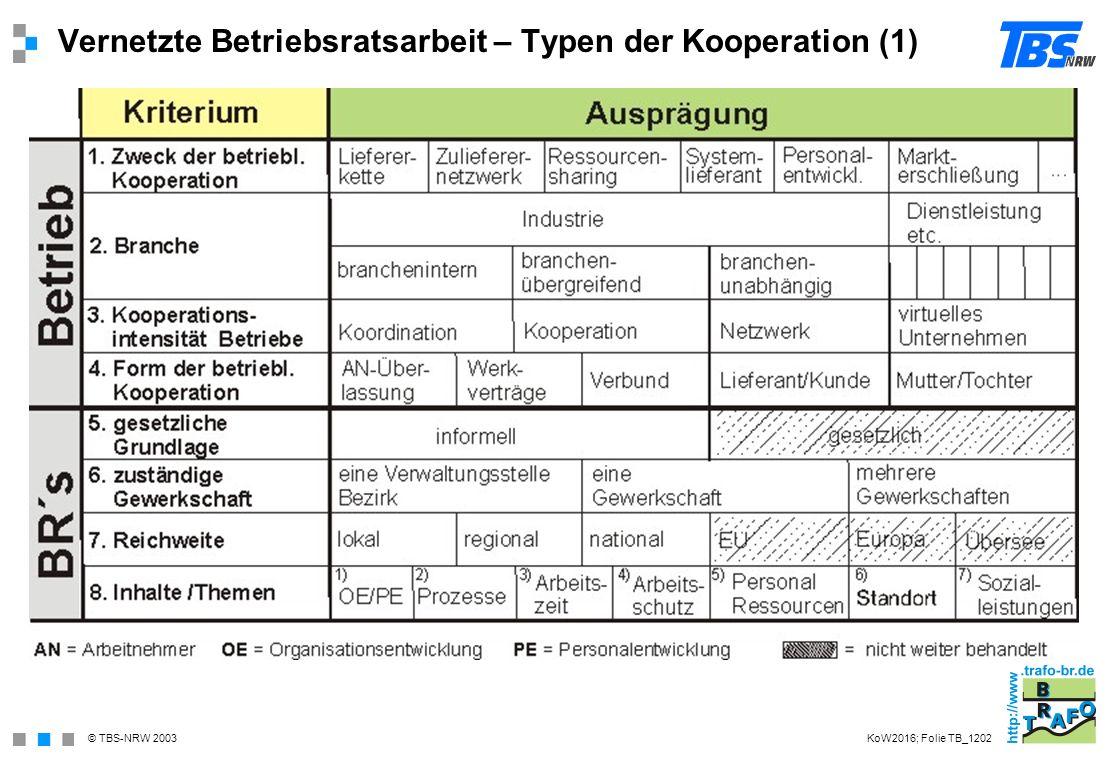 Vernetzte Betriebsratsarbeit – Typen der Kooperation (1)