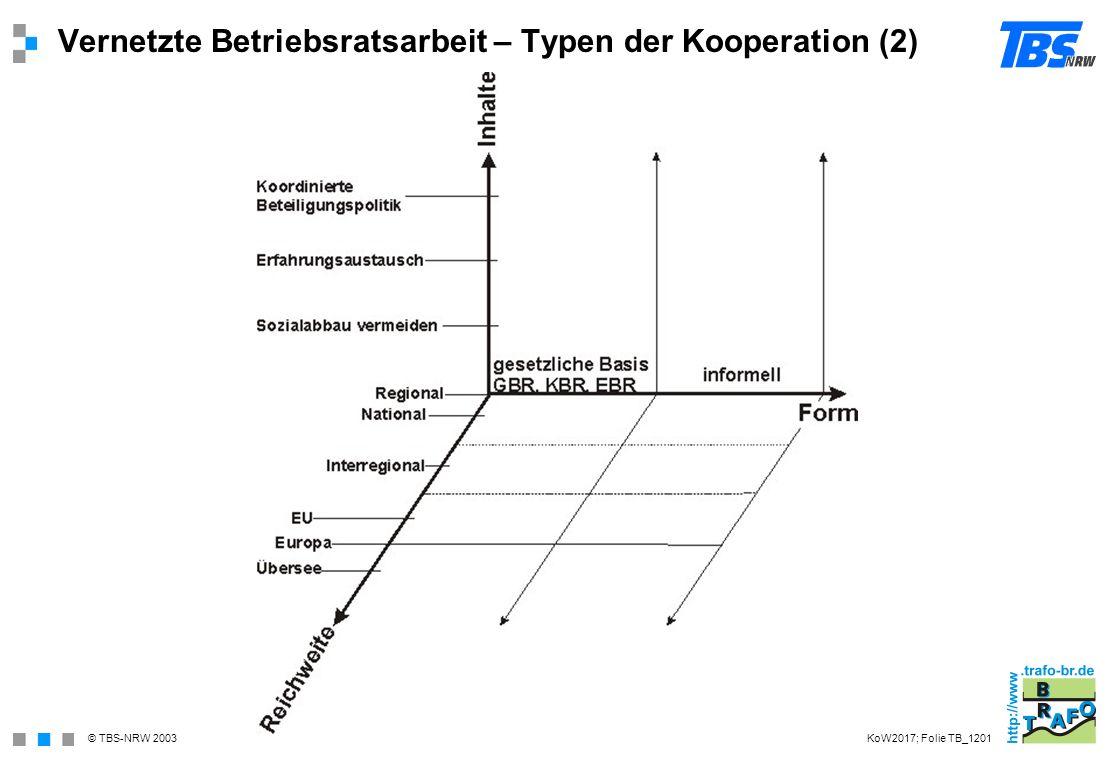 Vernetzte Betriebsratsarbeit – Typen der Kooperation (2)