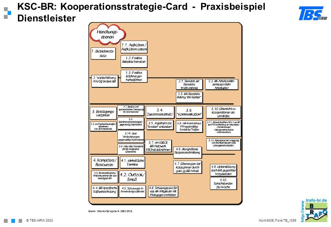 KSC-BR: Kooperationsstrategie-Card - Praxisbeispiel Dienstleister