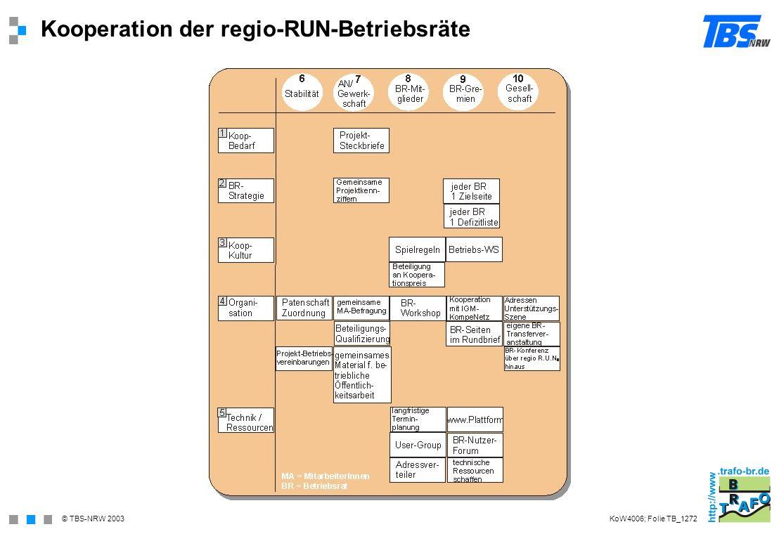 Kooperation der regio-RUN-Betriebsräte