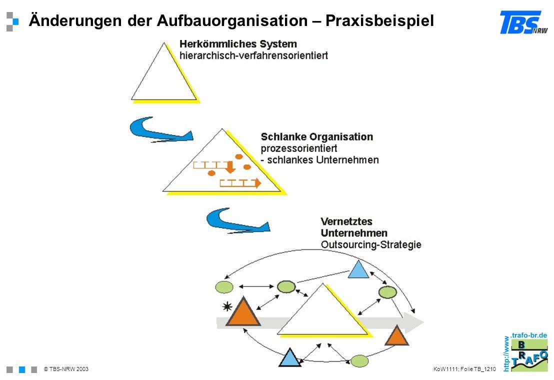 Änderungen der Aufbauorganisation – Praxisbeispiel