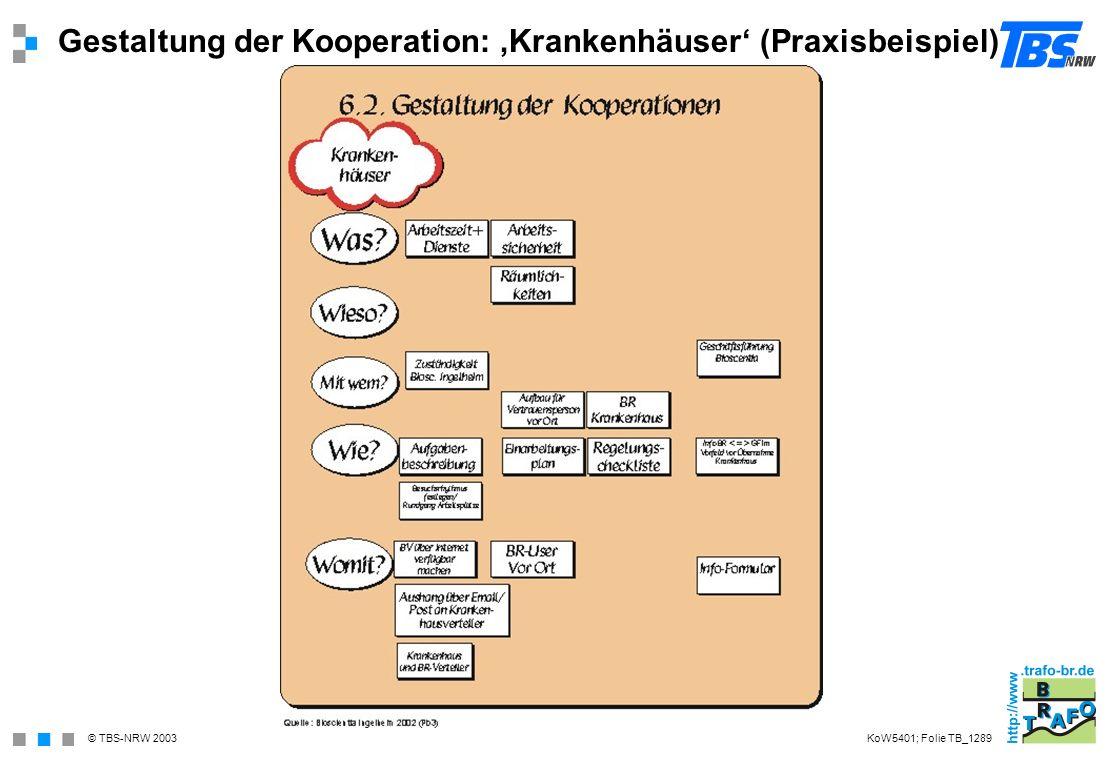 Gestaltung der Kooperation: 'Krankenhäuser' (Praxisbeispiel)