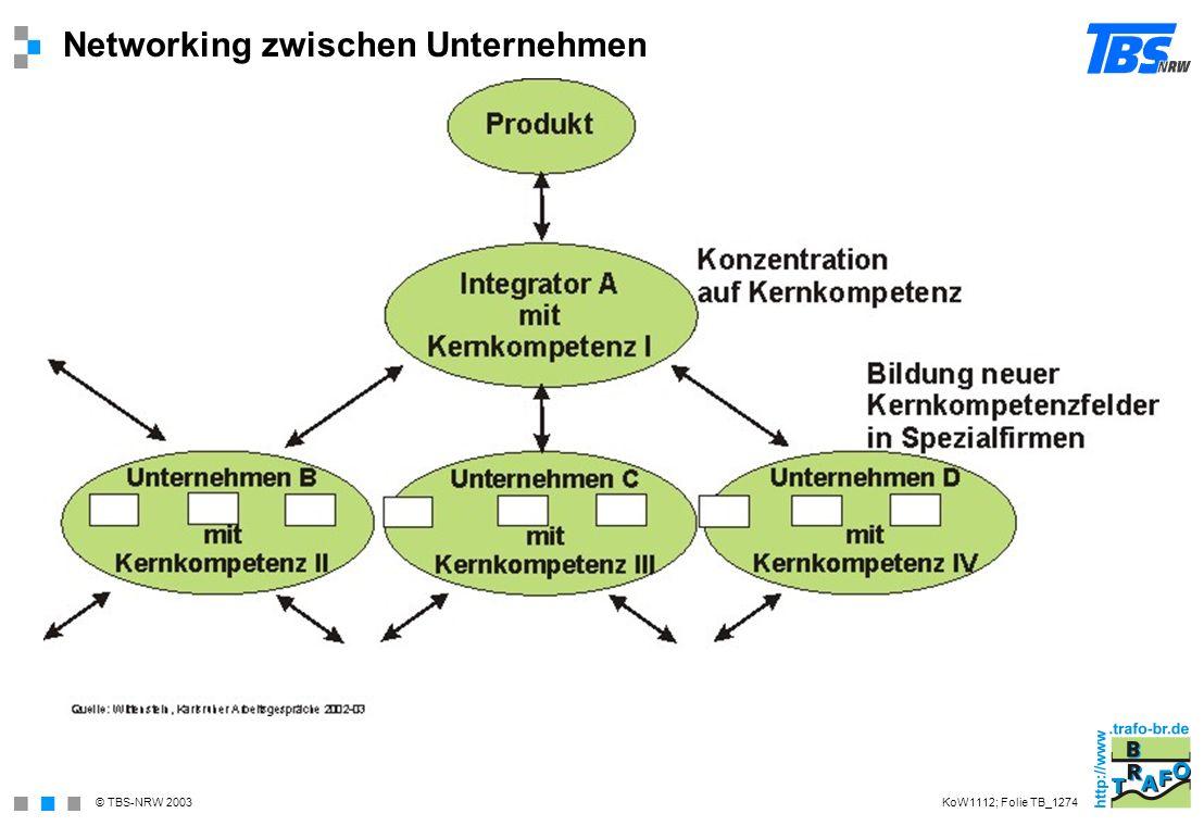 Networking zwischen Unternehmen