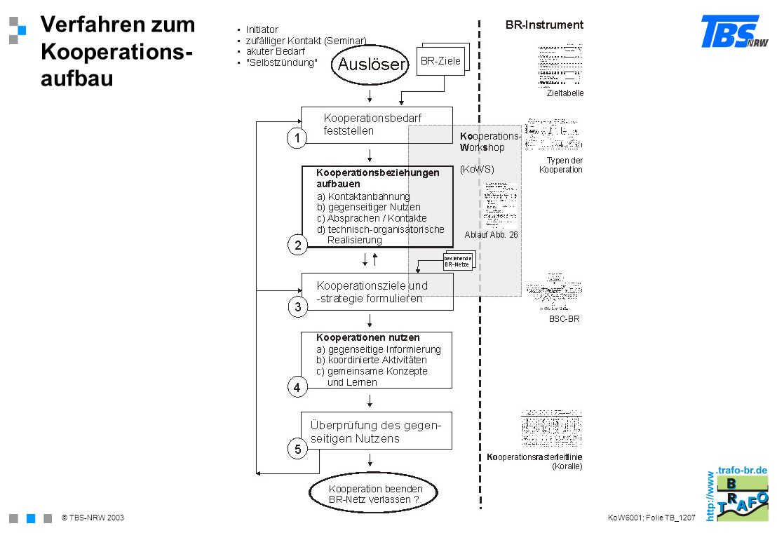 Verfahren zum Kooperations- aufbau