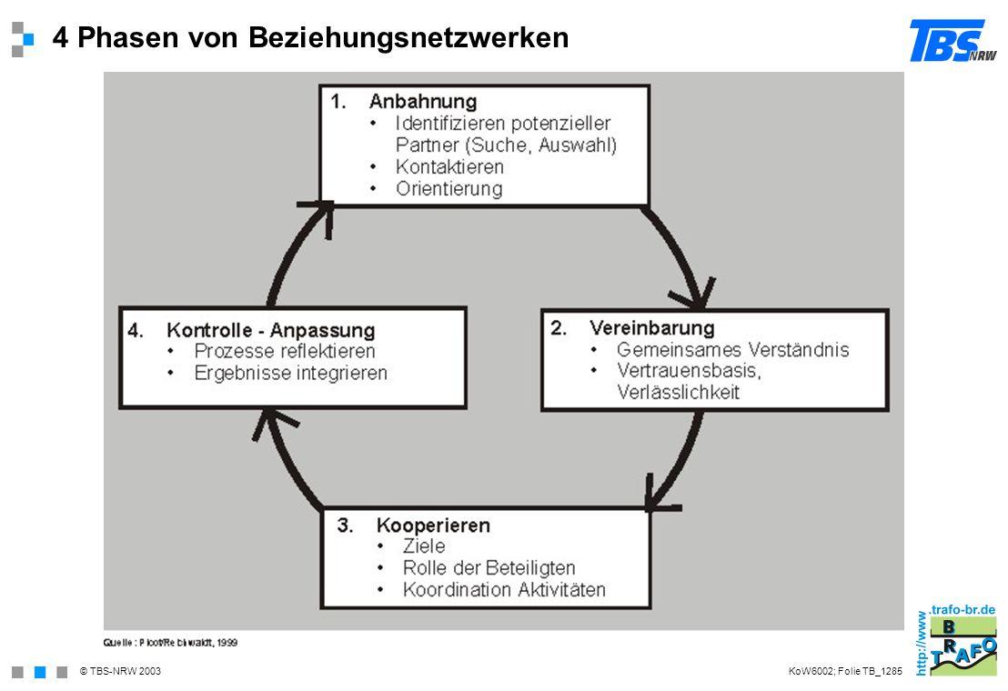 4 Phasen von Beziehungsnetzwerken