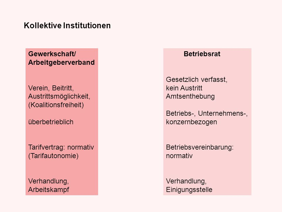 Kollektive Institutionen