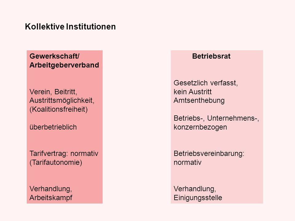 Kollektive Institutionen