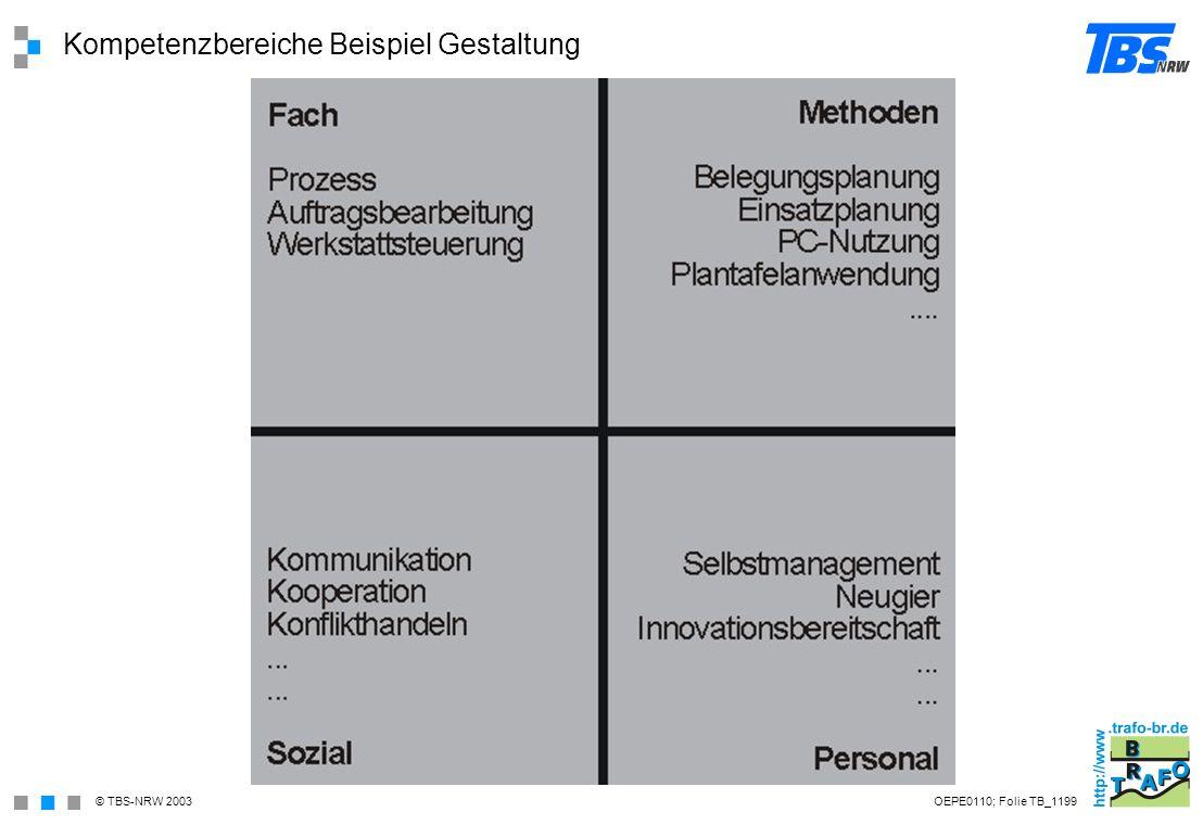 Kompetenzbereiche Beispiel Gestaltung