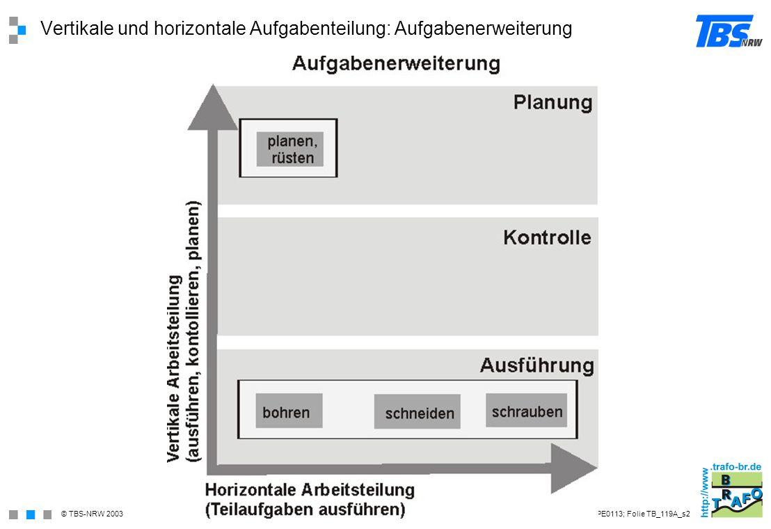 Vertikale und horizontale Aufgabenteilung: Aufgabenerweiterung