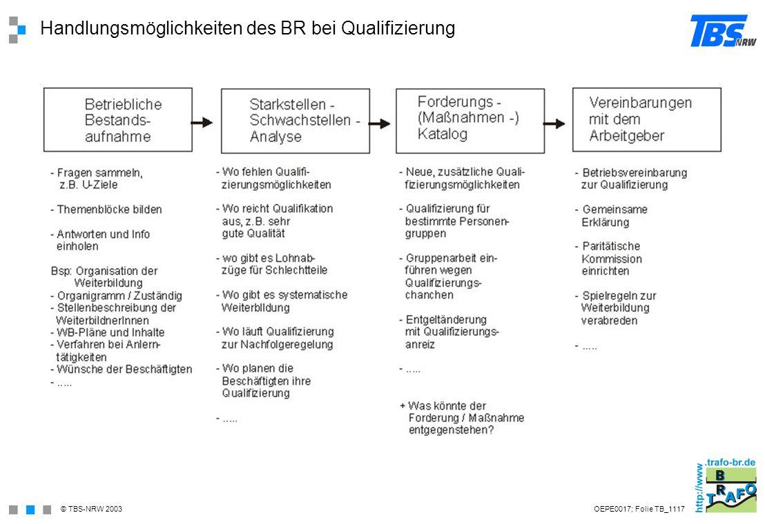 Handlungsmöglichkeiten des BR bei Qualifizierung
