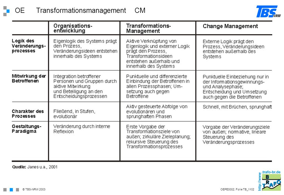 OE Transformationsmanagement CM