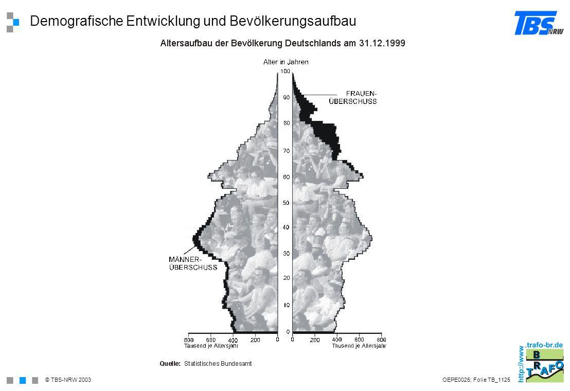 Demografische Entwicklung und Bevölkerungsaufbau