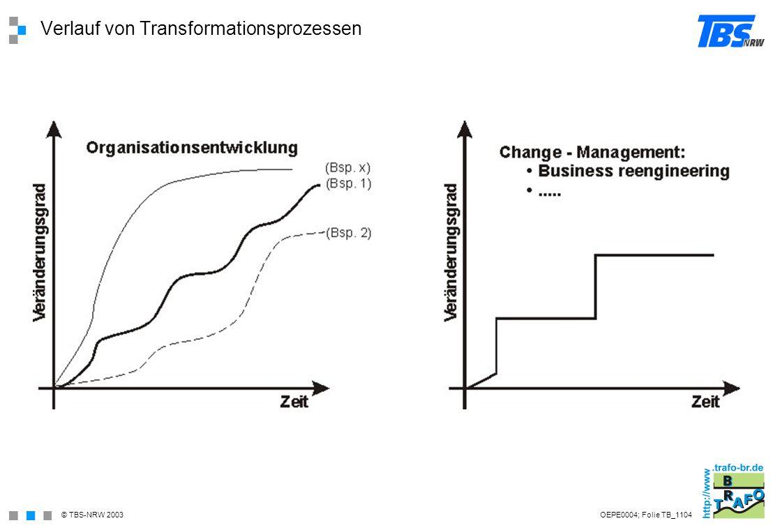 Verlauf von Transformationsprozessen