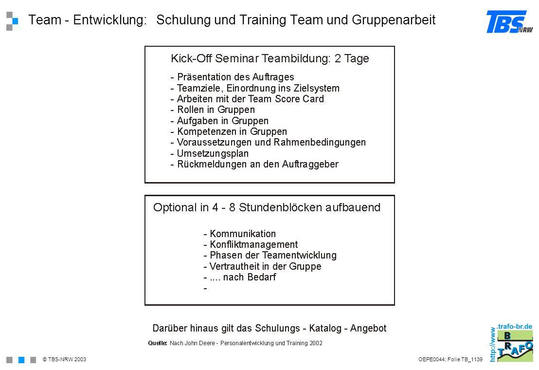 Team - Entwicklung: Schulung und Training Team und Gruppenarbeit