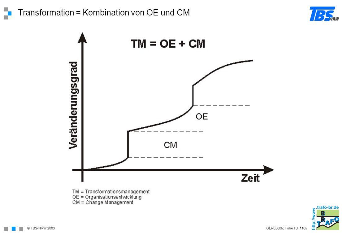 Transformation = Kombination von OE und CM