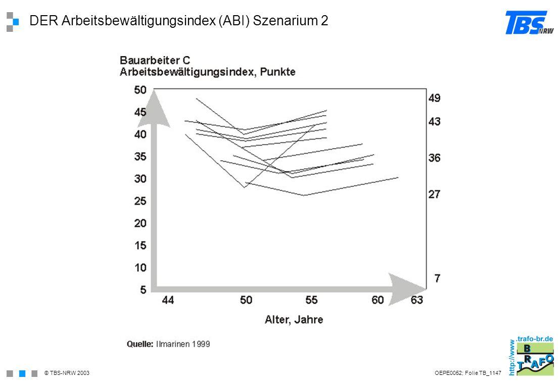 DER Arbeitsbewältigungsindex (ABI) Szenarium 2
