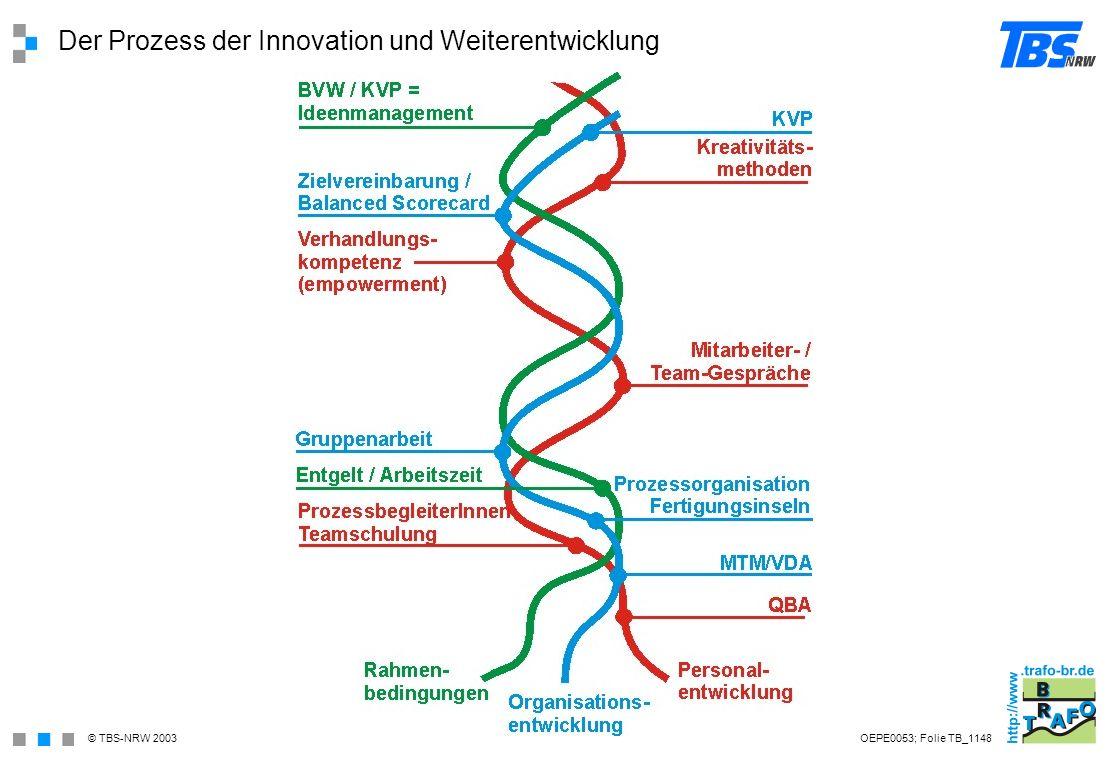 Der Prozess der Innovation und Weiterentwicklung